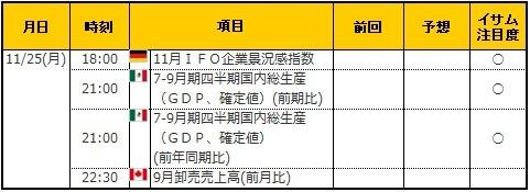 経済指標20191125