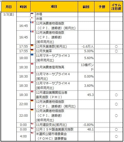 経済指標20200103