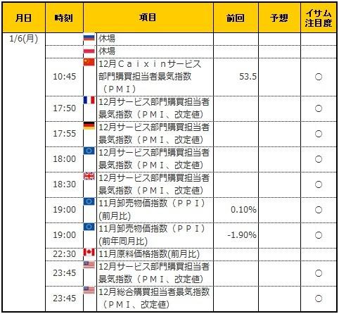 経済指標20200106