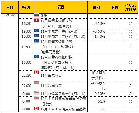 経済指標20200107