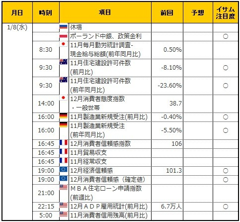 経済指標20200108