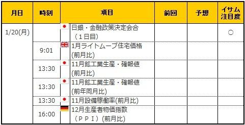 経済指標20200120
