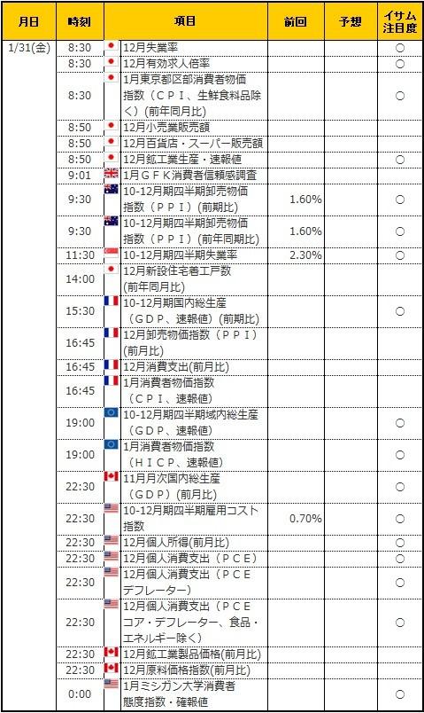 経済指標20200131