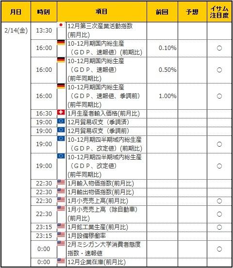 経済指標20200214