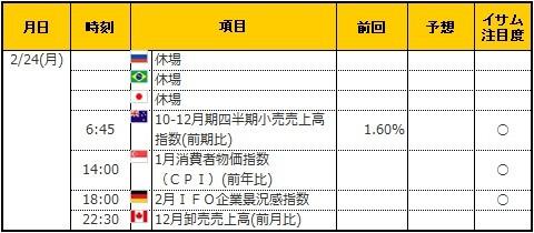 経済指標20200224