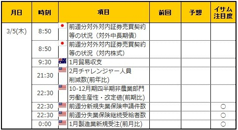 経済指標20200305