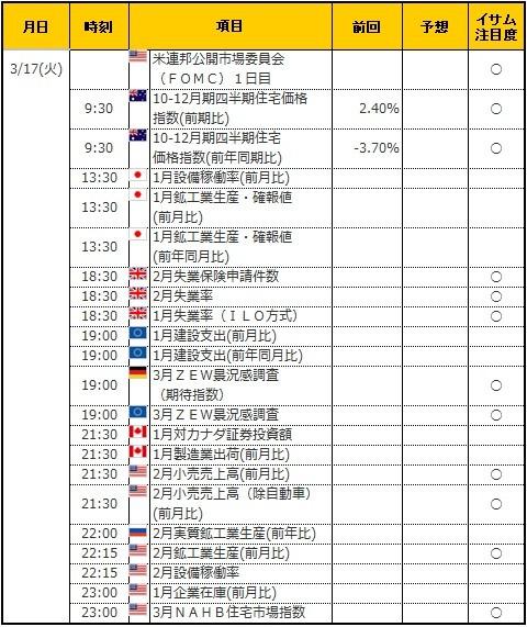 経済指標20200317
