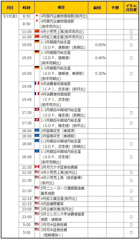 経済指標20200515