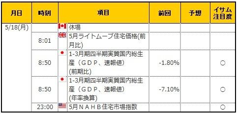 経済指標20200518
