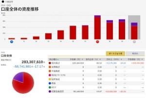 株資産額の推移_2020-04