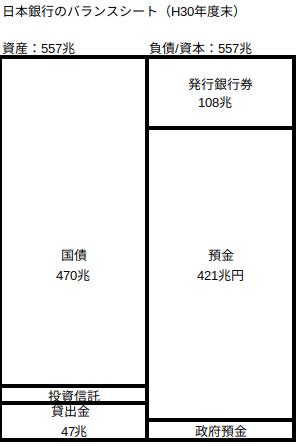 日本銀行のバランスシート_H30FY