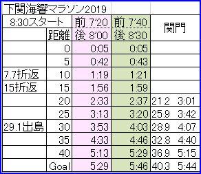 下関2019 ペース