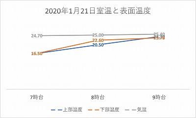 20200121気温と表面温度