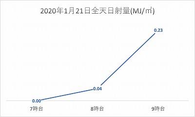 20200121全天日射量