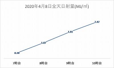 20200408全天日射量