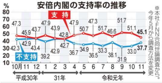 2019-11-産経-内閣支持率