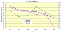 岩崎年度別成績推移2