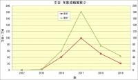 中谷年度別成績推移2