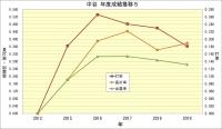 中谷年度別成績推移5