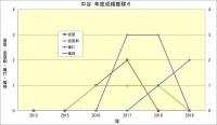 中谷年度別成績推移6
