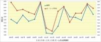 阪神_投手成績年度推移_失点数