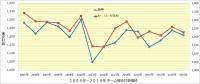 阪神_投手成績年度推移_被安打数