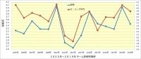 阪神_投手成績年度推移_防御率