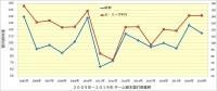 阪神_投手成績年度推移_被本塁打数