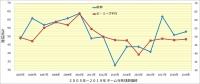 阪神_投手成績年度推移_与死球数