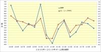 阪神_打撃成績年度推移_チーム得点