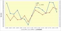 阪神_打撃成績年度推移_チーム四球数