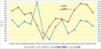 阪神_2006年~2019年打撃成績年度推移_優勝チームとの比較_チーム打点