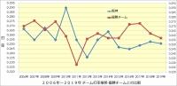 阪神_2006年~2019年打撃成績年度推移_優勝チームとの比較_チーム打率
