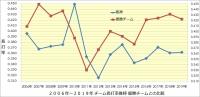 阪神_2006年~2019年打撃成績年度推移_優勝チームとの比較_チーム長打率