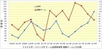 阪神_2006年~2019年打撃成績年度推移_優勝チームとの比較_チーム盗塁