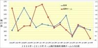 阪神_2006年~2019年打撃成績年度推移_優勝チームとの比較_チーム犠打数