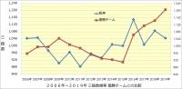 阪神_2006年~2019年打撃成績年度推移_優勝チームとの比較_チーム三振数