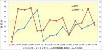 阪神_2006年~2019年打撃成績年度推移_優勝チームとの比較_チーム死球数