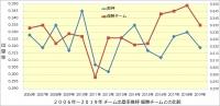 阪神_2006年~2019年打撃成績年度推移_優勝チームとの比較_チーム出塁率