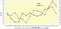 阪神_2006年~2019年打撃成績年度推移_優勝チームとの比較_チーム四球数