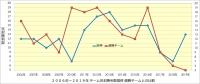 阪神_投手成績年度推移_完封勝利数_優勝チームとの比較