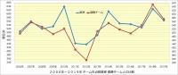 阪神_投手成績年度推移_失点数_優勝チームとの比較