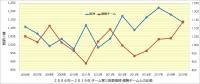 阪神_投手成績年度推移_奪三振数_優勝チームとの比較