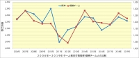 阪神_投手成績年度推移_被安打数_優勝チームとの比較