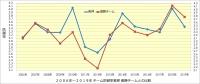 阪神_投手成績年度推移_防御率_優勝チームとの比較