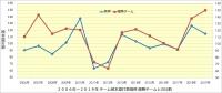阪神_投手成績年度推移_被本塁打数_優勝チームとの比較