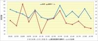 阪神_投手成績年度推移_暴投数_優勝チームとの比較