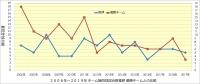 阪神_投手成績年度推移_無四球試合数_優勝チームとの比較