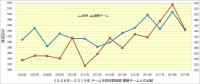 阪神_投手成績年度推移_与四球数_優勝チームとの比較