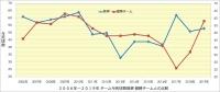 阪神_投手成績年度推移_与死球数_優勝チームとの比較